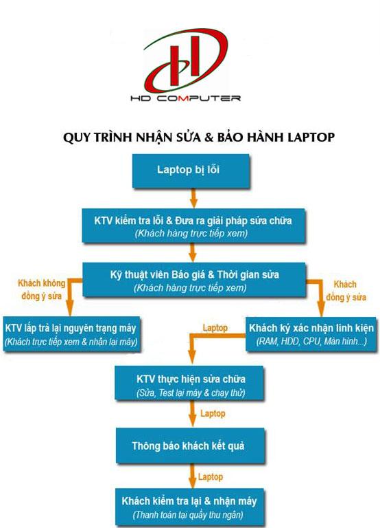 Quy Trình Nhận Laptop Sửa Chữa